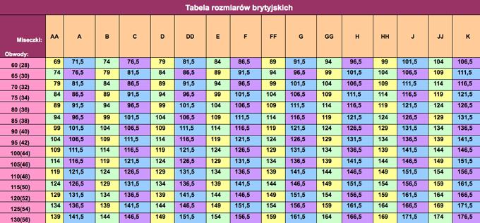 a396596d6a218e Dla przykładu posłużę się tabelką rozmiarów brytyjskich (UK), która służy  do dobierania produktów angielskich producentów bielizny (np.