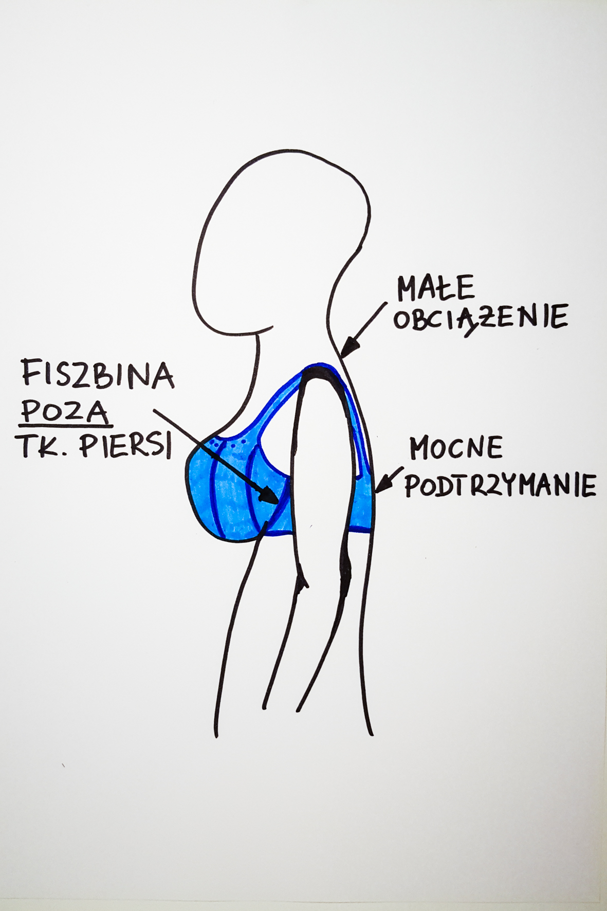 Właściwie dobrany biustonosz. Rycina przedstawia sylwetkę kobiety w dobrze dobranym biustonoszu. Fiszbina znajduje się poza tkanką piersi, tył zapewnia mocne podtrzymanie, a ramiona są mało obciążone.