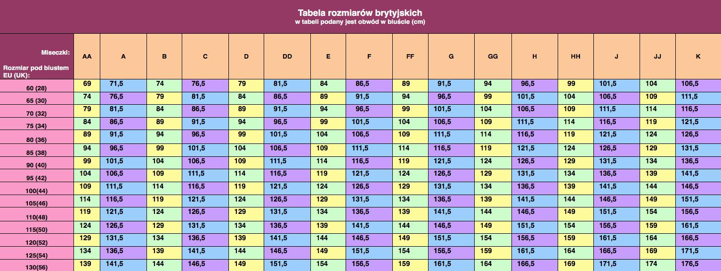 da34bd01eb447d Tabela brytyjskich rozmiarów biustonoszy